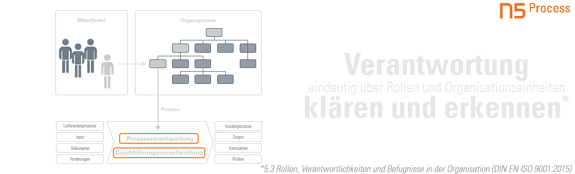 Slider_Process_Verantwortung-01.png